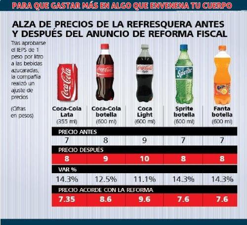 Aumento de bebidas Azucaradas 2014