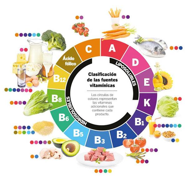 La importancia de las vitaminas en nuestro cuerpo